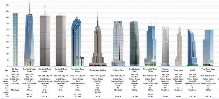 Мегабольшие квартиры в новом небоскребе Нью-Йорка